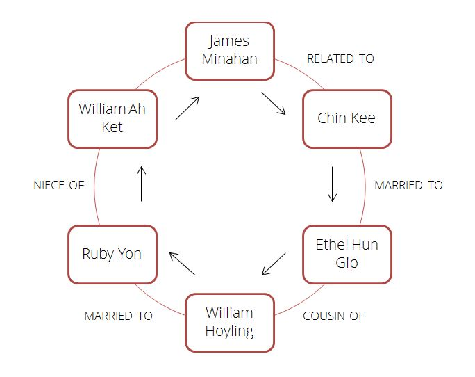 Diagram showing the relationship between James Minahan and William Ah Ket